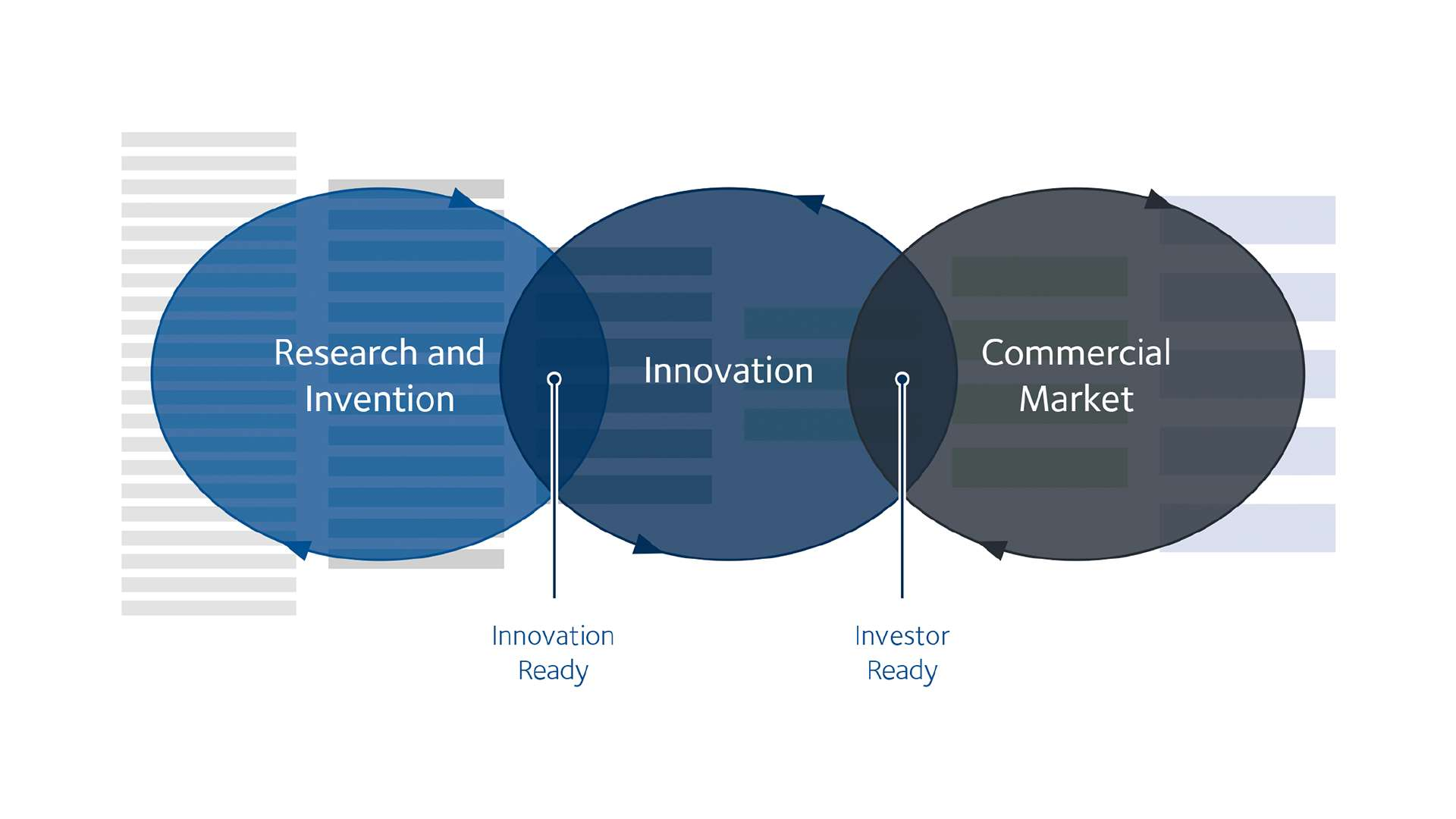 The Innovation Continuum – from innovation to commercialisation. The innovation process is required to take an innovation-ready idea forward