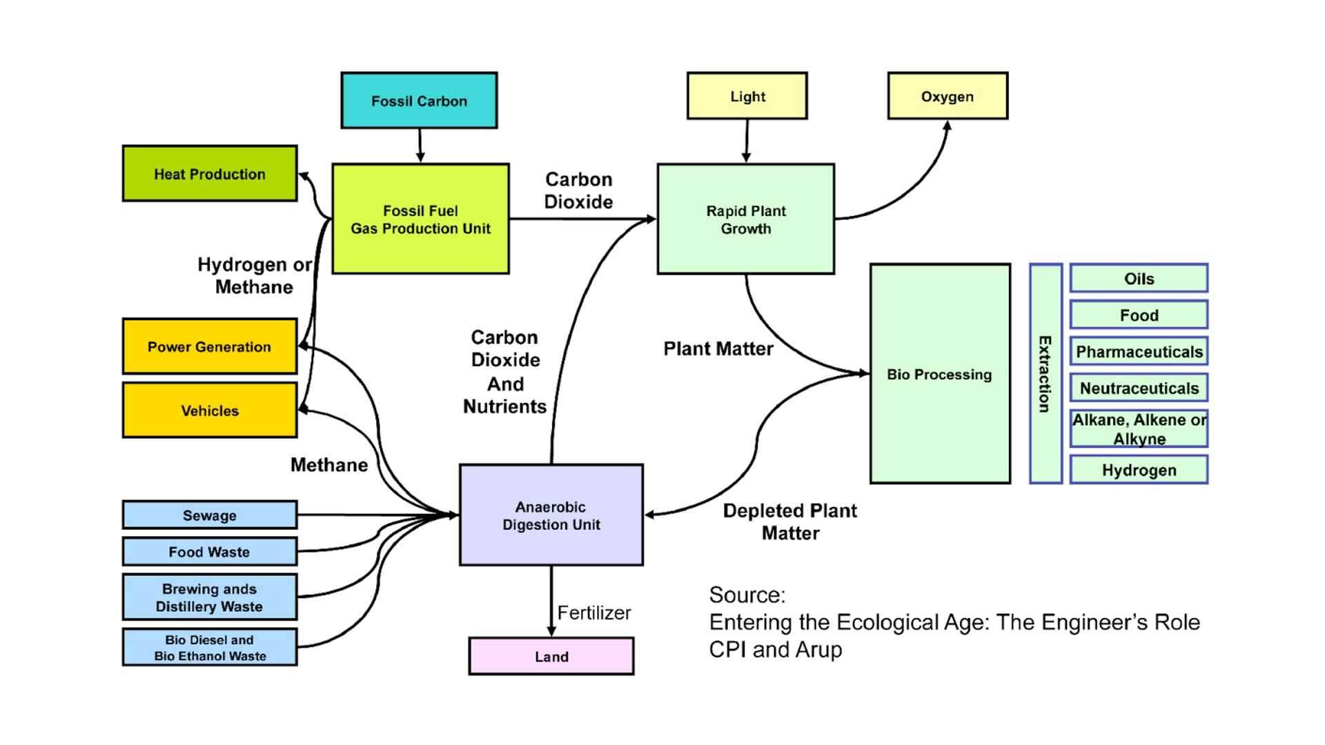 entering the ecological age - the engineer's role
