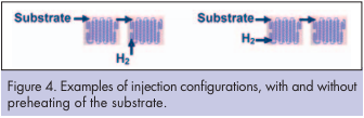 Injection configurations