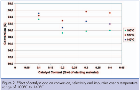 Effect of catalyst load on conversion