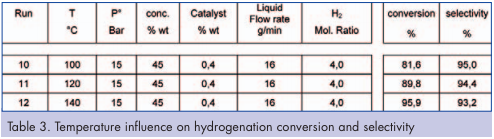Temperature influence on hydrogenation conversion and selectivity