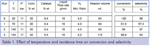 Effect of temperature and residence time on conversion and selectivity