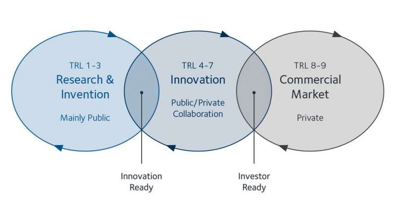 The 'valley of death', also known as the innovation gap, occurs between TRL levels 4 and 7